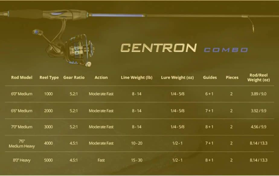 Kasking Centron Rod and Reel Combo Models